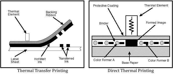 Picture of difference between Thermal Transfer and Direct Thermal printing